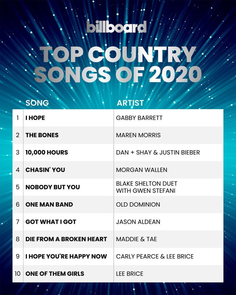 """Gabby Barrett's song """"I Hope"""" is No. 1 on Billboard's Top Country Songs of 2020."""